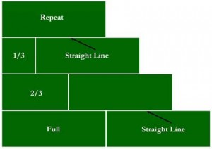 This diagram shows the best layout for DIY Sod Installation
